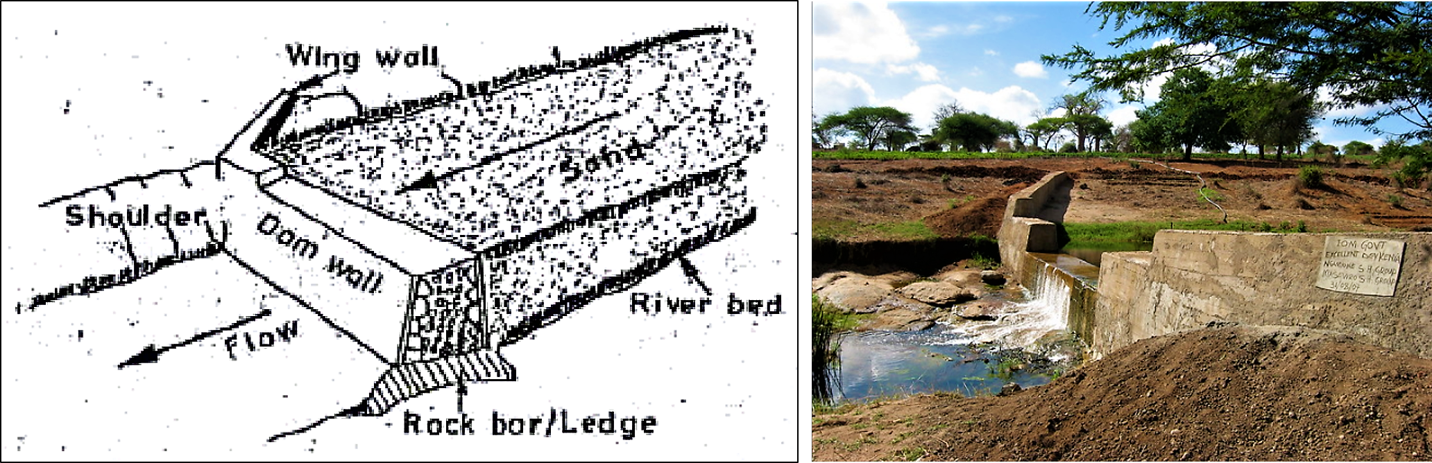 Structure of sand storage dam construction (right) and a sand dam build in Kenya (left). Source: PRACTICAL ACTION (n.y.) and THISISEXCELLENT (2009)