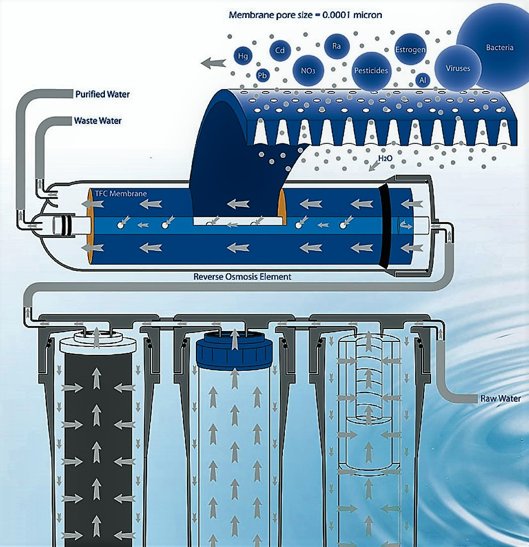 A possible design for a 4 stage reversed osmosis filter: Source: PUREPRO (n.y.)