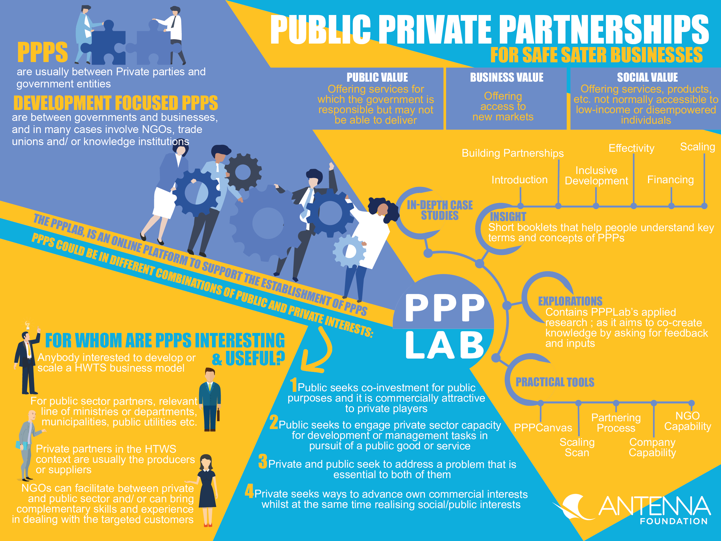 Public Private Partnerships For Safe Water Businesses Sswm Find Tools For Sustainable Sanitation And Water Management
