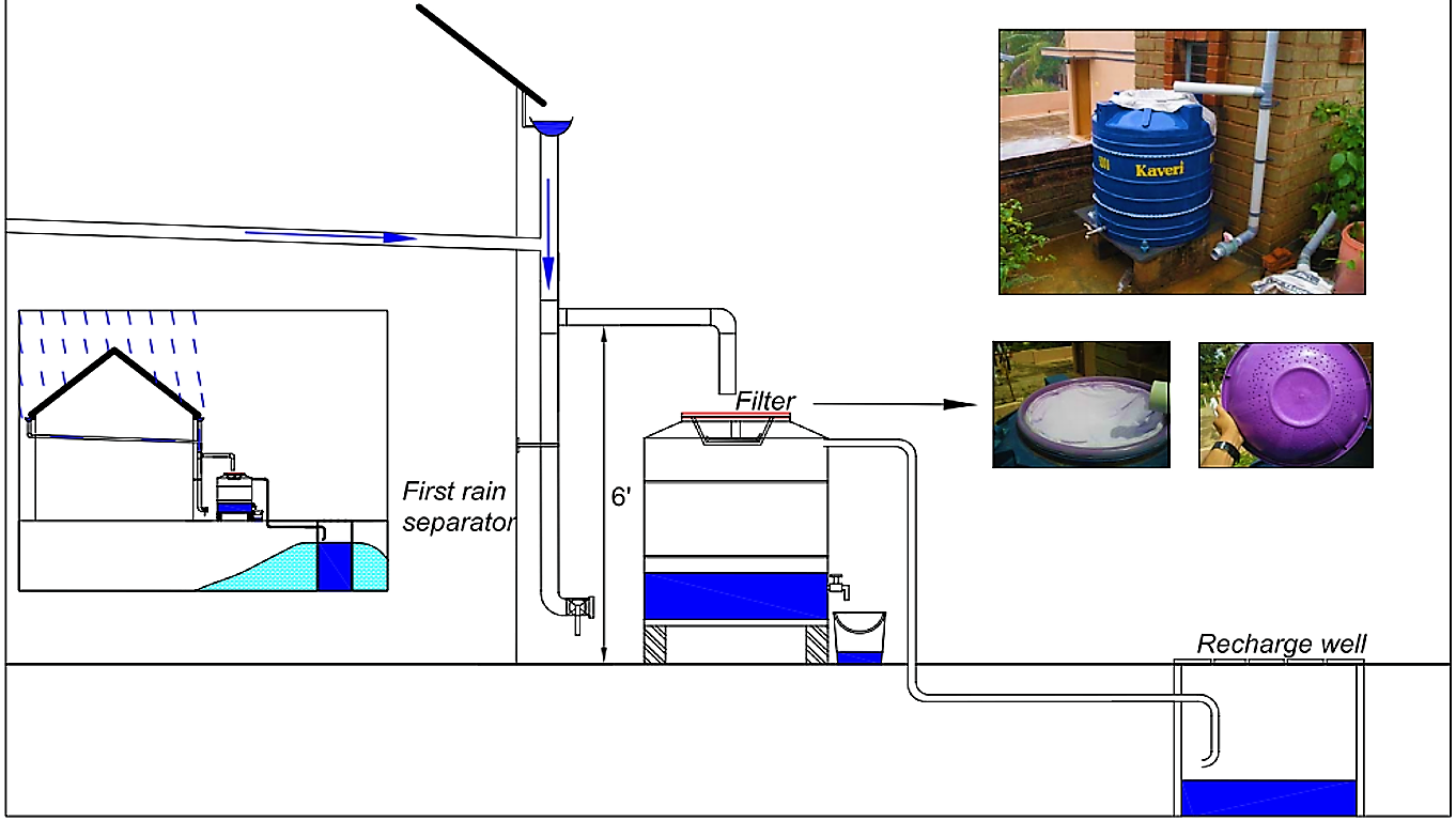 Illustration of water flow scheme of a RTRWH system. Basic components: roof, gutters, first flush device (first rain separator), rain barrel with filter and tap and recharge well