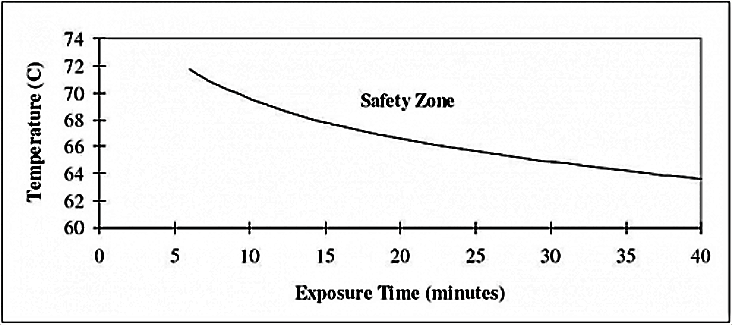 Pasteurisation is ensured if the safety zone above the safety zone curve is reached. For example, if 68 degrees Celsius are maintained for at least 15 minutes then pasteurisation has occurred and the water is drinkable. Source: RIT (2007)