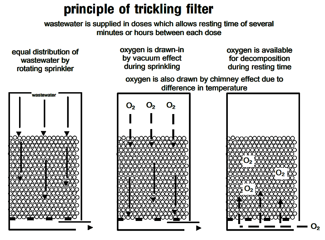 Trickling Filter | SSWM - Find tools for sustainable sanitation and
