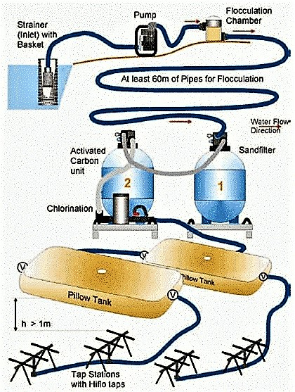 "The emergency water kit from ""Scan Water"" comprises several components: water pumping, delivery, flocculation, filtration (1: sand filter; 2: activated carbon filter), sterilisation, storage and distribution. The kit includes full operating and maintenance instructions. Source: SCAN WATER (2011)"