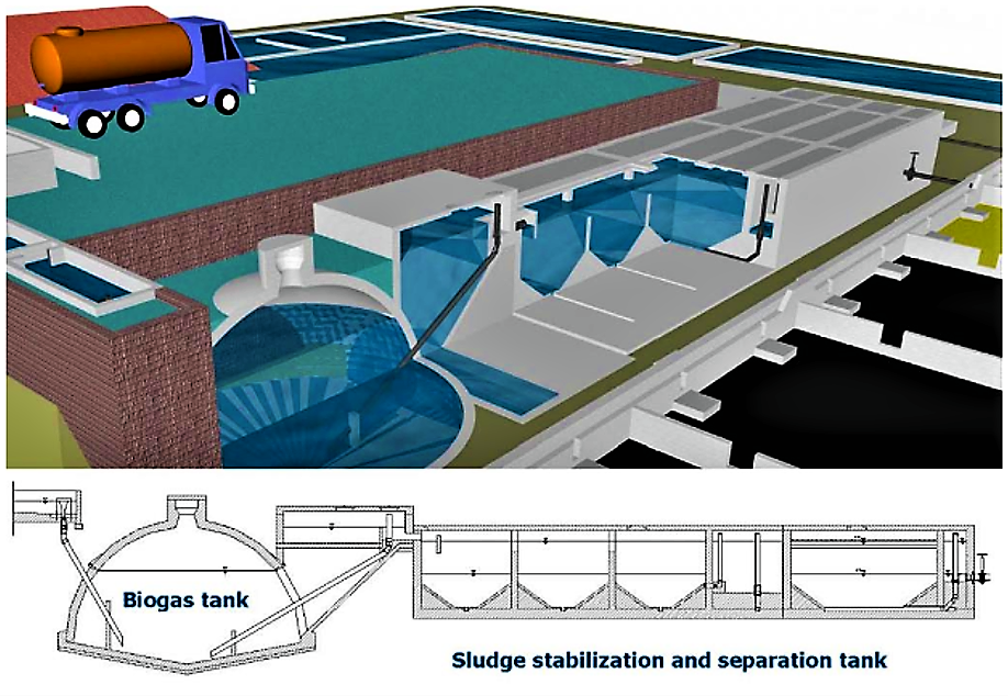 A decentralised treatment station of faecal sludge with a primary biogas settler. Source: SCHMIDT (2005)