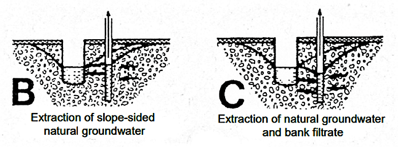 With the construction of a production well in a river valley, water is abstracted from slope-sided natural groundwater as long as the pumping water level is not lowered too much (B). Increased pumping action (C) creates a pressure head difference between the river and the aquifer and induces the river water to flow through the riverbed towards the pumping well that consequently extracts a mixture of groundwater (originally present in the aquifer) and bank filtrate. The proportions of both kinds of water in the extracted water can vary depending on both extraction rate and river flow