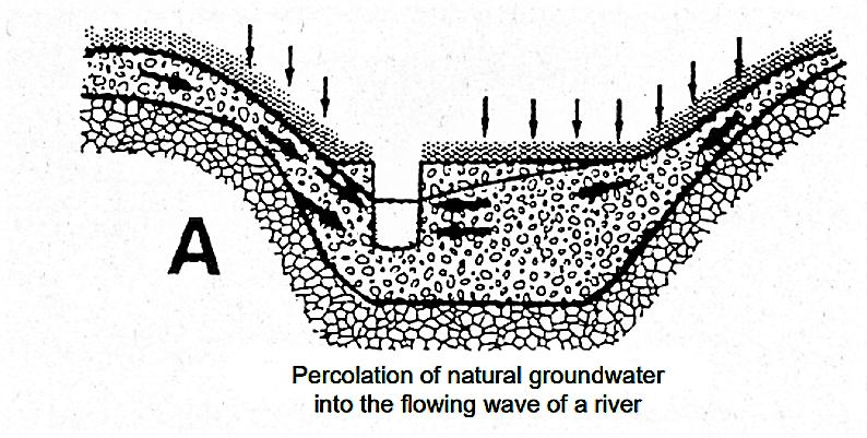 River flow and surrounding groundwater levels influence each other: groundwater usually originates from precipitation and percolates into the flowing wave of the river particularly in low-flow periods. In periods of high flow however, river water infiltrates into the aquifer