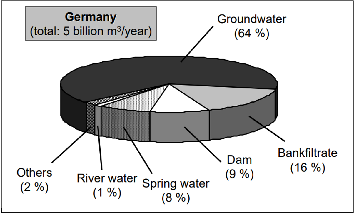 Sources used for drinking water production in Germany