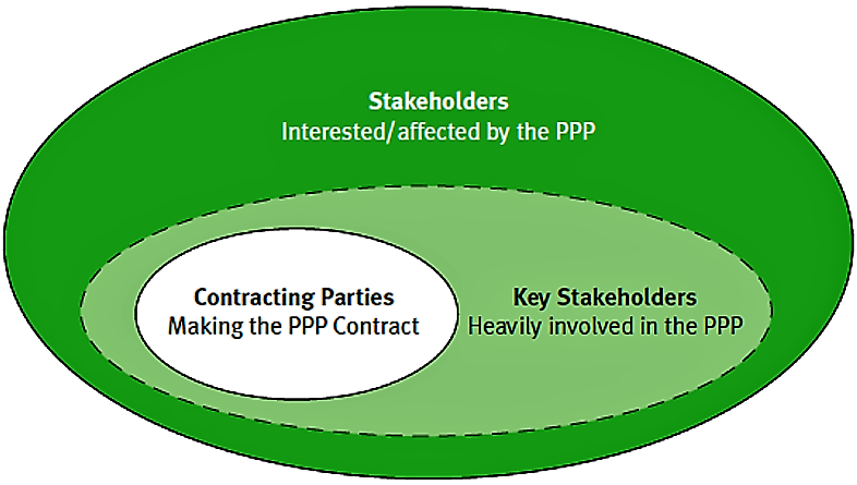 Examples of Actors in a Given PPP. Source: SDC et al. (2005)