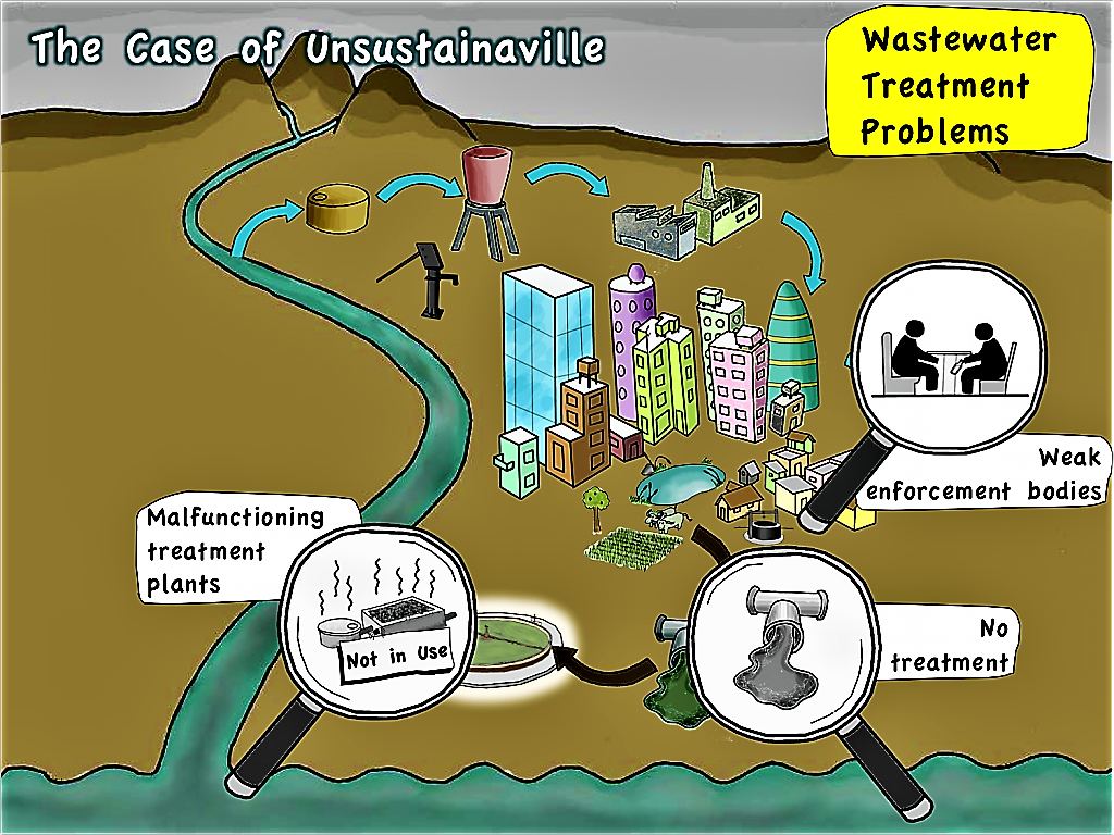 Unsustainaville - Problems with Wastewater Treatment. Source: SEECON (2010)