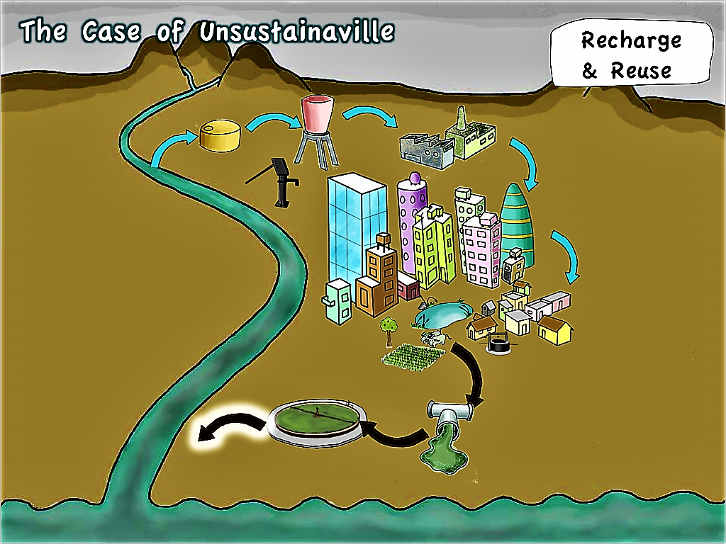Unsustainaville - Recharge and Reuse of Wastewater. Source: SEECON (2010)