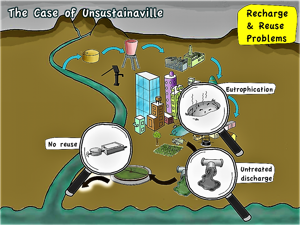 Unsustainaville - Problems with Recharge and Reuse. Source: SEECON (2010)