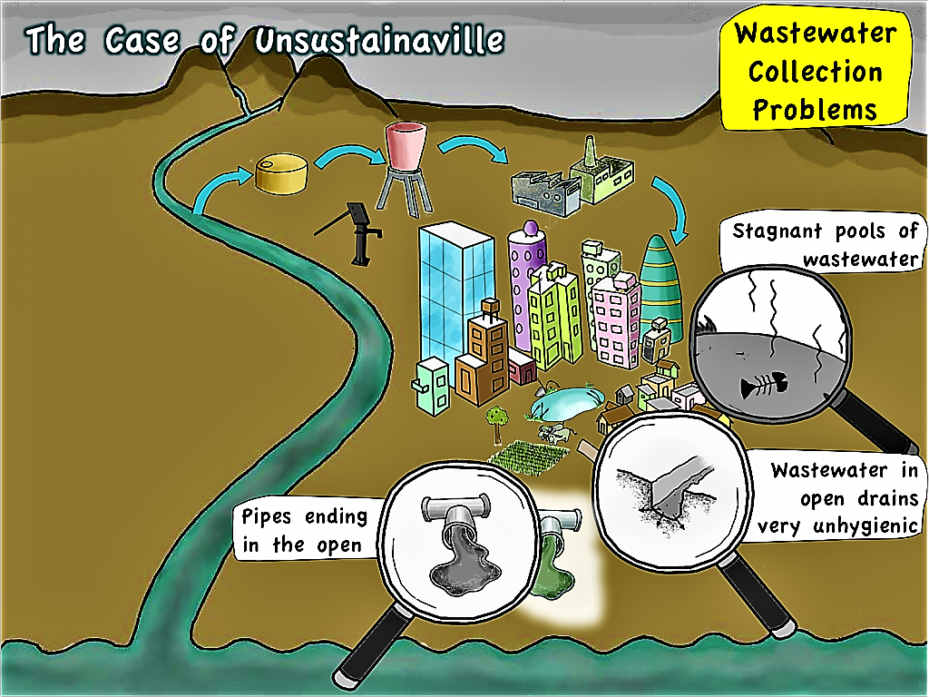 Unsustainaville - problems with wastewater collection. Source: SEECON (2010)