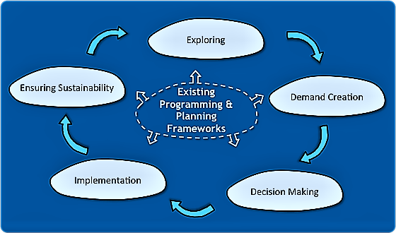 Demand creation is embedded in the process of participatory planning. Source: SEECON (2010)
