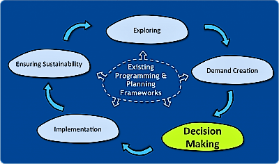 Planning and Process Tools - Decision Making. Source: SEECON (2010)