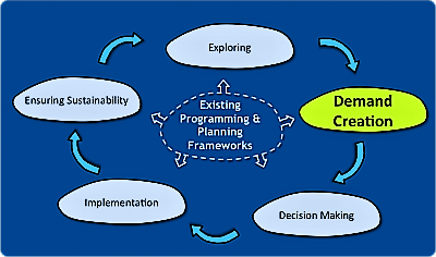 Planning and Process Tools - Demand Creation. Source: SEECON (2010)
