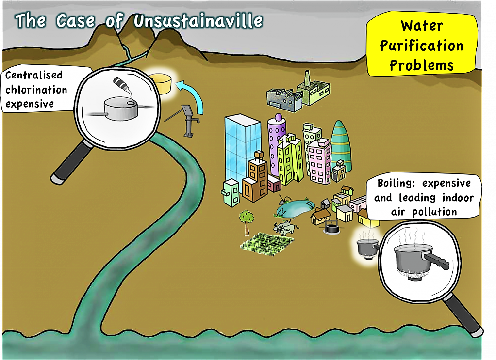 Problems with Water Purification in Unsustainaville. Source: SEECON (2010)