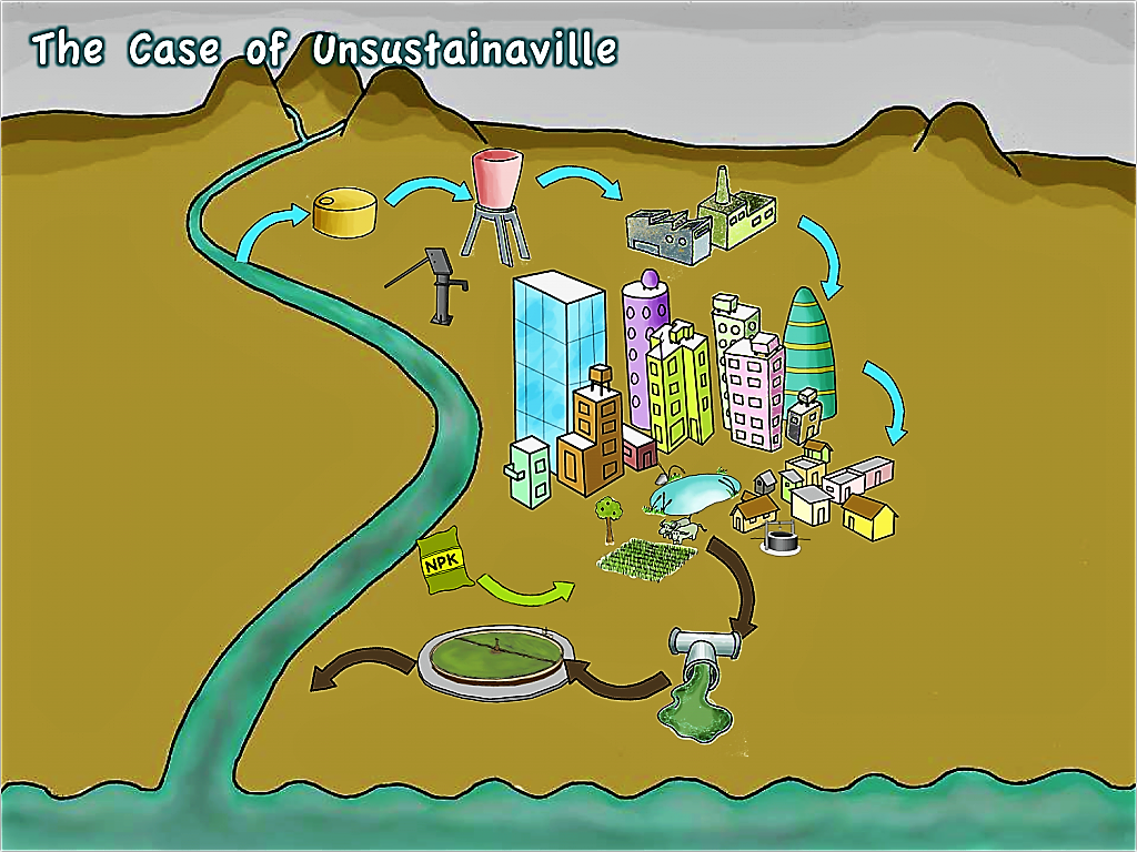 The city of Unsustainaville. Source: SEECON (2010)