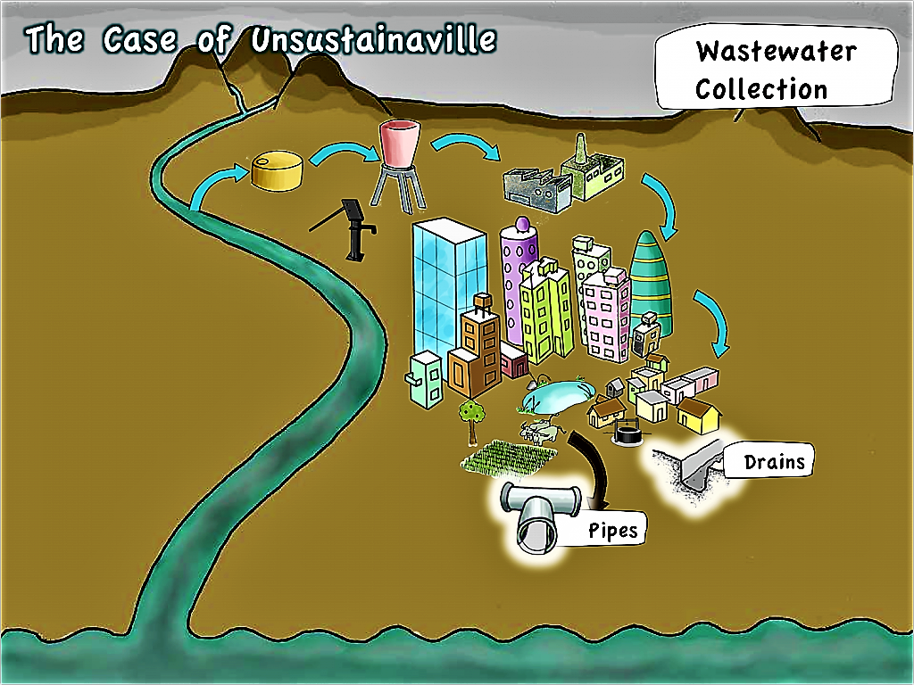 Unsustainaville - wastewater collection. Source: SEECON (2010)