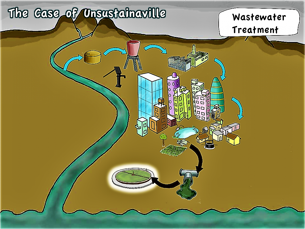 Unsustainaville - Wastewater Treatment. Source: SEECON (2010)