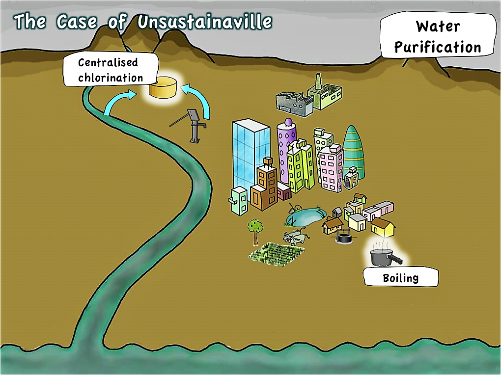 Water purification in Unsustainaville. Source: SEECON (2010)