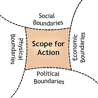 Physical, social, economic and political system boundaries define the (provisional) scope for action for an intervention in Sustainable Sanitation and Water Management. Source: SEECON (n.y.)