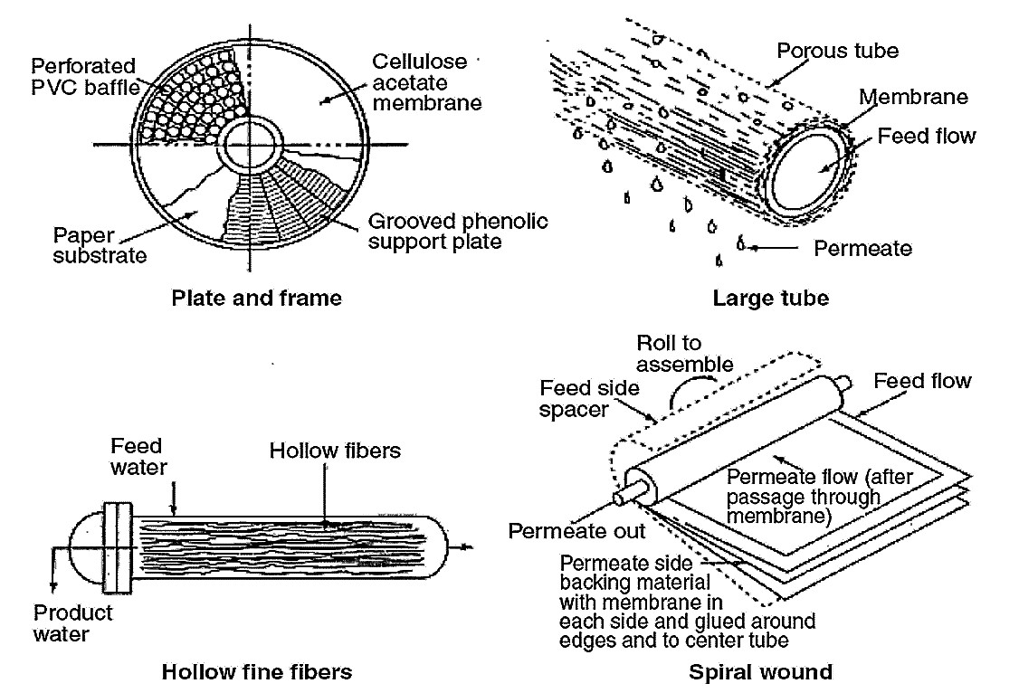 Membrane module designs. Source: SINCERO & SINCERO (2003)