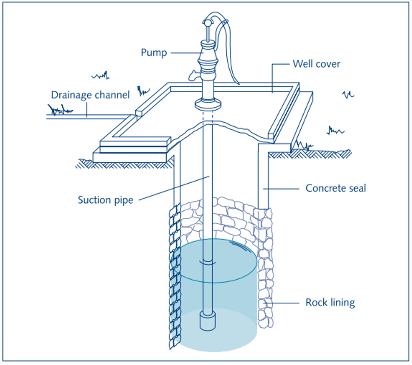 Components of a dug well. Source: SMET & WIJK (2002)