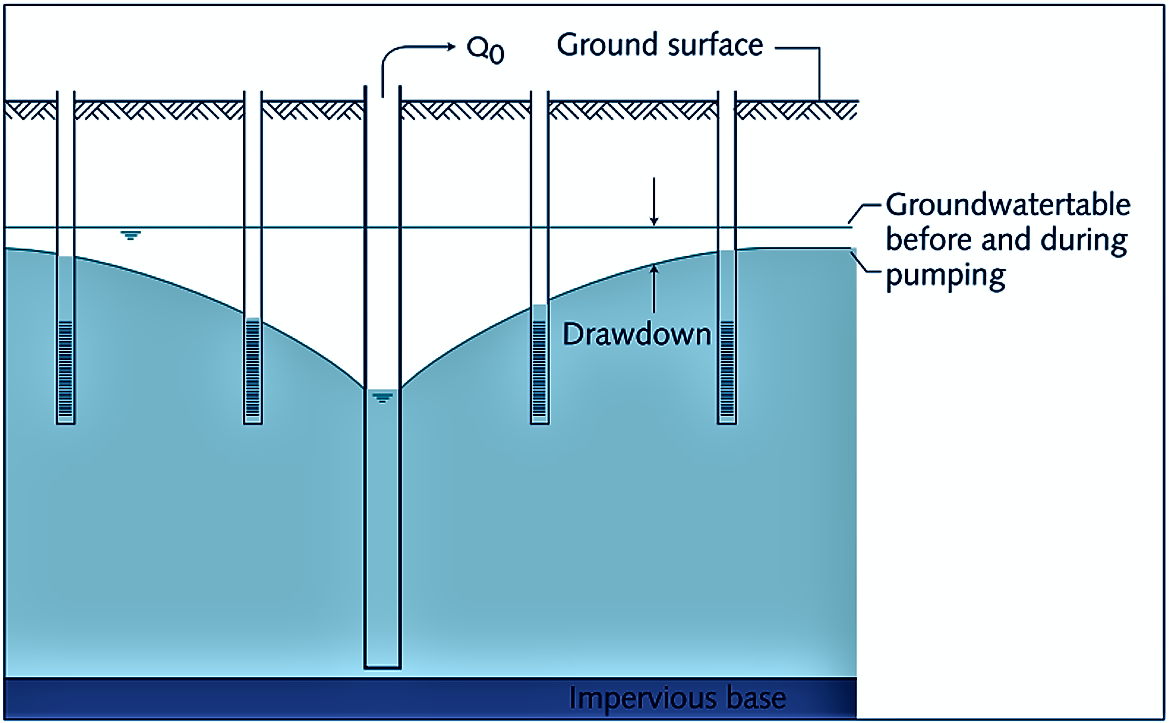 Effects of groundwater withdrawal on neighbouring wells