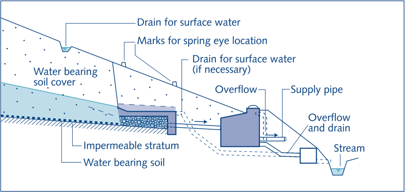 Lay-out of a spring water collection area (gravity spring)