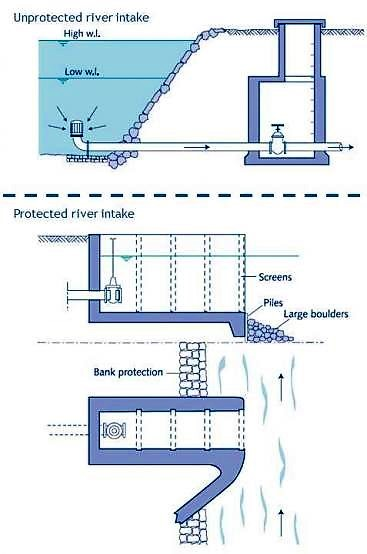 An unprotected intake (above). Where protection of the intake is deemed necessary; intake structures may be suitable (below). Intake protections are generally constructed of concrete, stone, or brick