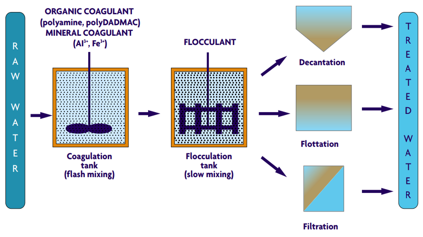 Coagulation-Flocculation | SSWM - Find tools for sustainable