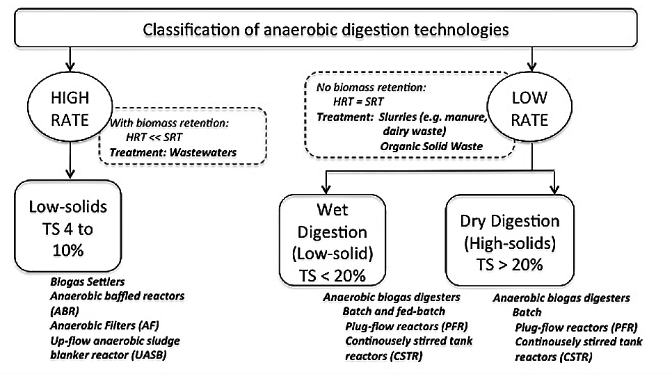 Classification of biogas treatment technologies. Source: SPUHLER (2010)