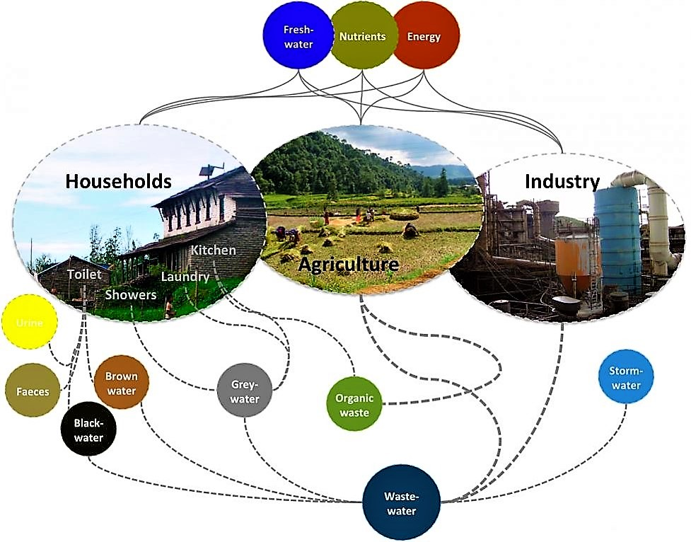Different wastewater streams form households. In addition to that, society produces wastewaters from businesses and industries, agricultural wastewaters and solid wastes (organic and inorganic). Source: SPUHLER (2010)