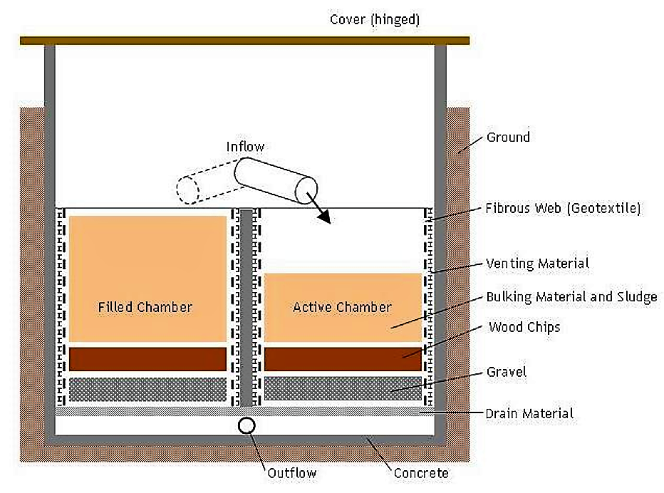 Schematic design of a compost filter. The operator has to periodically add straw into the active chamber. Source: STAUFFER (2010) adapted from LACK (2006)