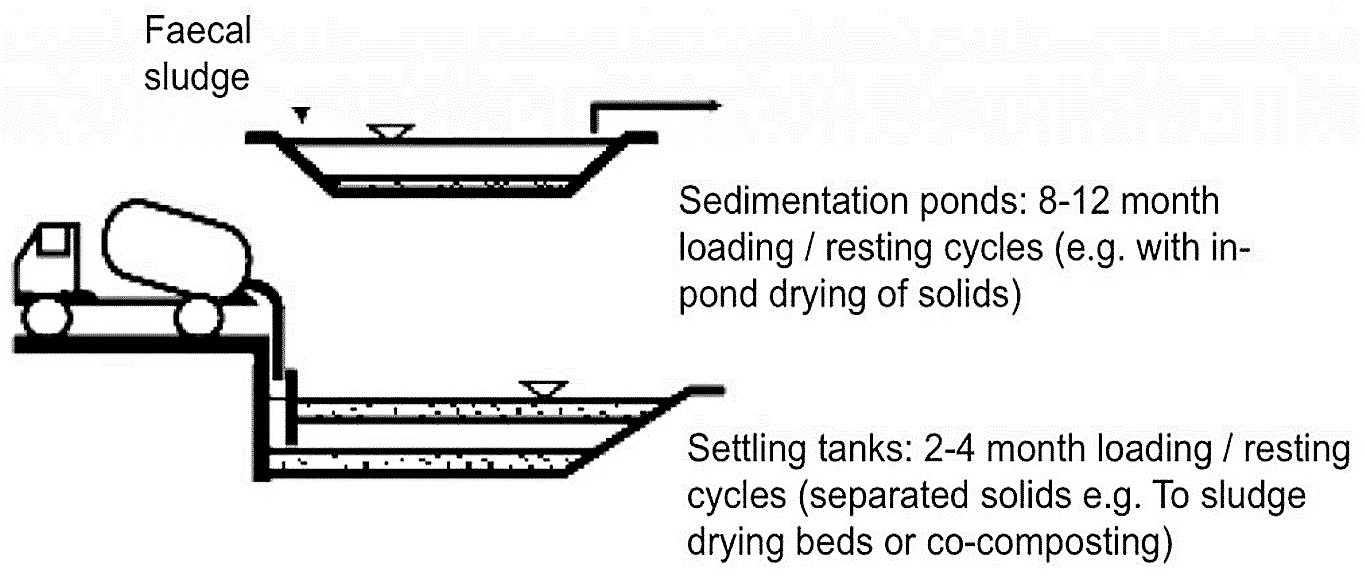 Non-mechanised settling tanks and sedimentation ponds for solid-liquid separation (schematic). Source: STRAUSS & MONTANGERO (2002)