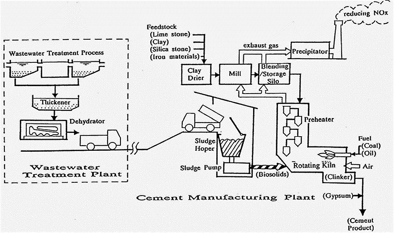 Portland cement manufacturing process and direct injection of dewatered sludge. Source: TARUYA (2002)