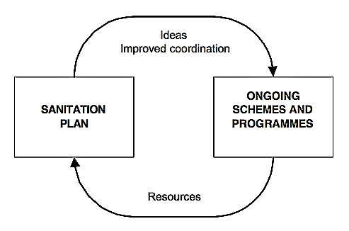 Linking CSP with existing schemes. Source: TAYLER et al. (2000)