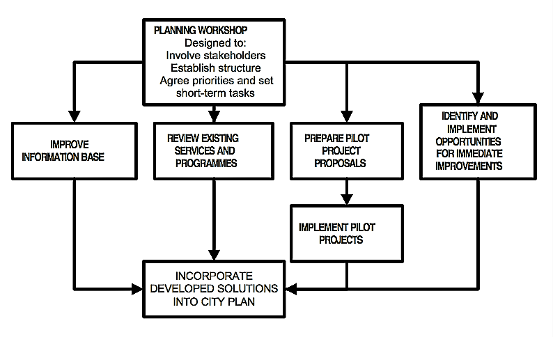 Steps in developing solutions. Source: TAYLER et al. (2000)
