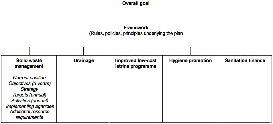 Structure and contents of a municipal sanitation plan. Source: TAYLER et al. (2000)