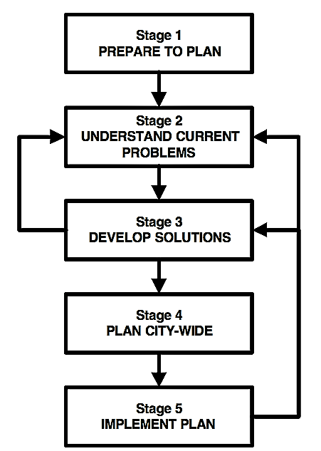 Suggested stages in the planning process. The feed-back loops illustrate the point that your understanding of problems and the options for solving them will be influenced by what you do. Source: TAYLER et al. (2000)