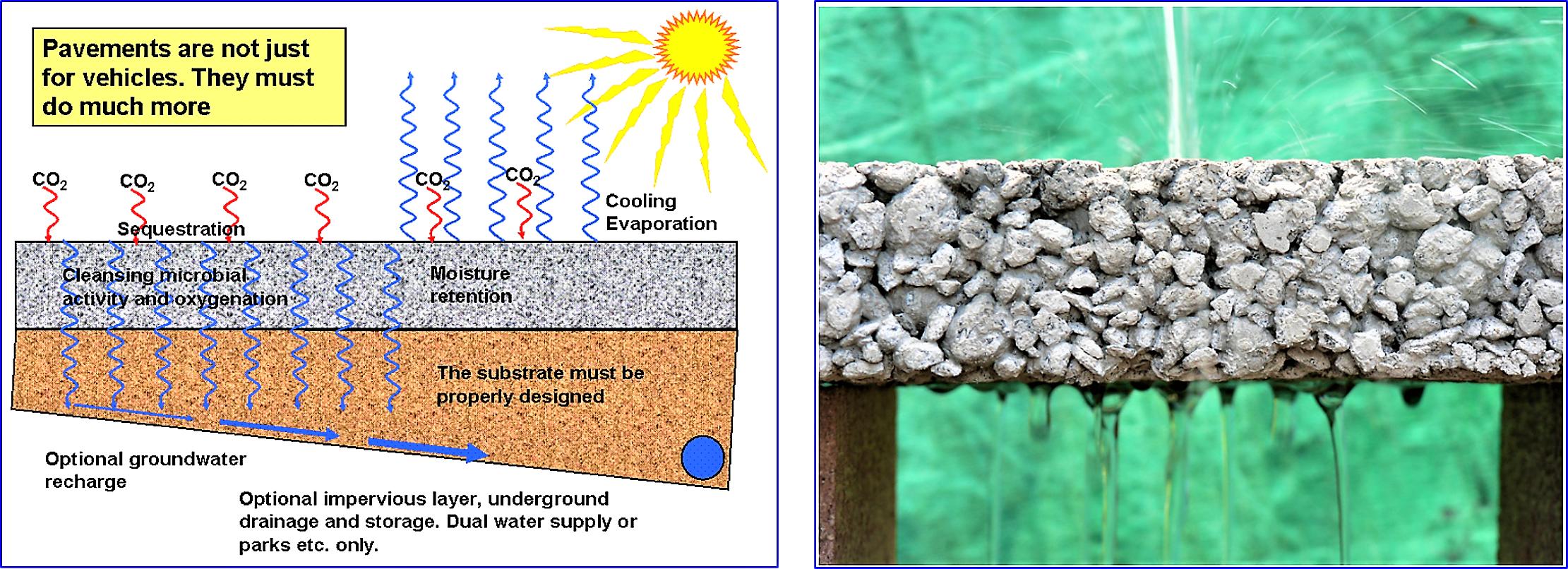 A theoretical cross section of porous pavement (left) and porous pavement during a demonstration. Source: TECOECO (n.y.)