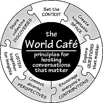 Seven main principles for hosting a World Café. Source: THE CHANGE INITIATIVE (n.y.)