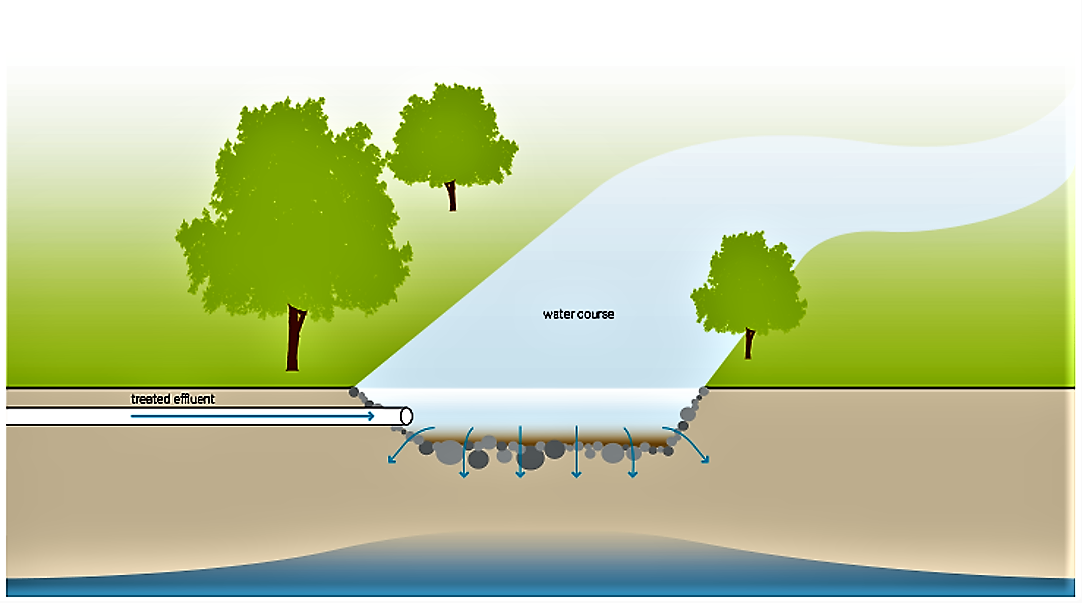 Icon of the Water Disposal -Groundwater Recharge. Source: TILLEY et al. (2014)