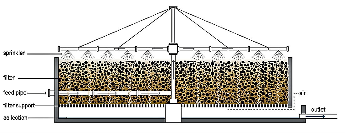 Schematic cross-section of a trickling filter. Source: TILLEY et al. (2014)