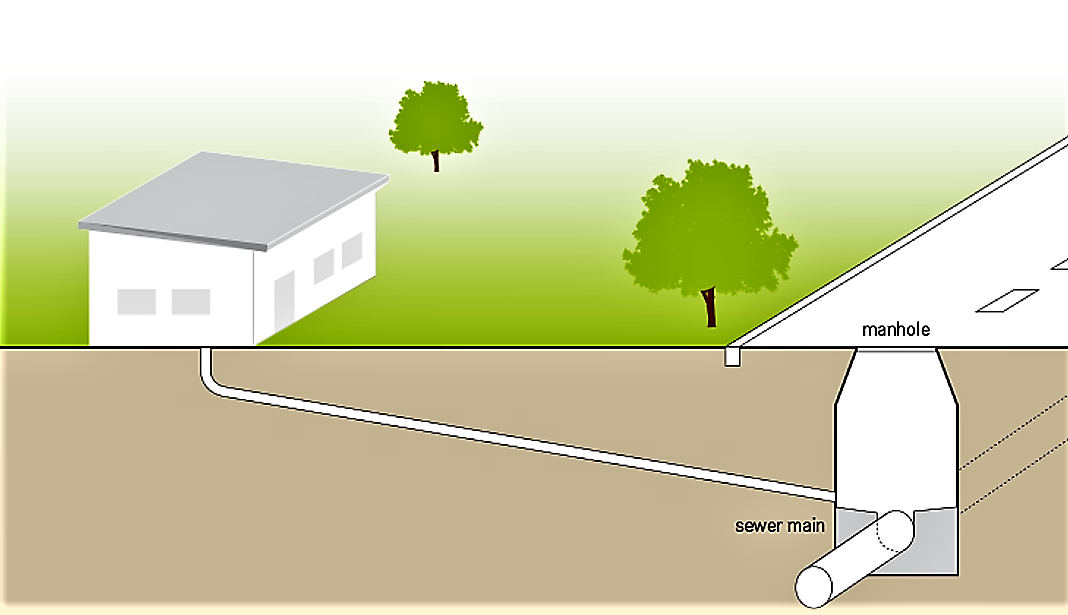 Schematic of a housing connected to the main sewer main of a conventional gravity sewer.system Source: TILLEY et al. (2014)
