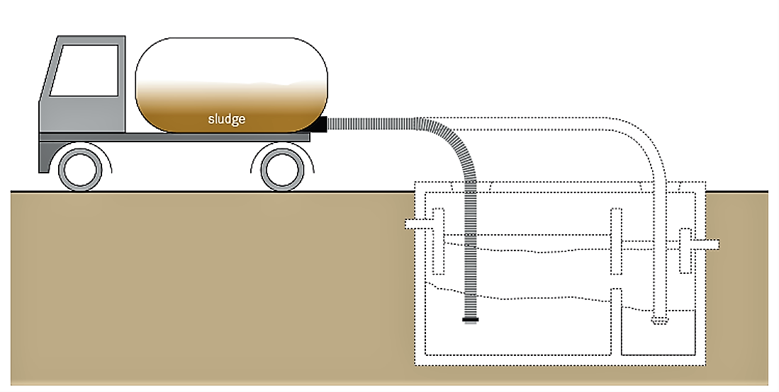 Schematic of a vacuum ruck used for Motorised Emptying and Transport of faecal sludge. Source: TILLEY et al. (2014)