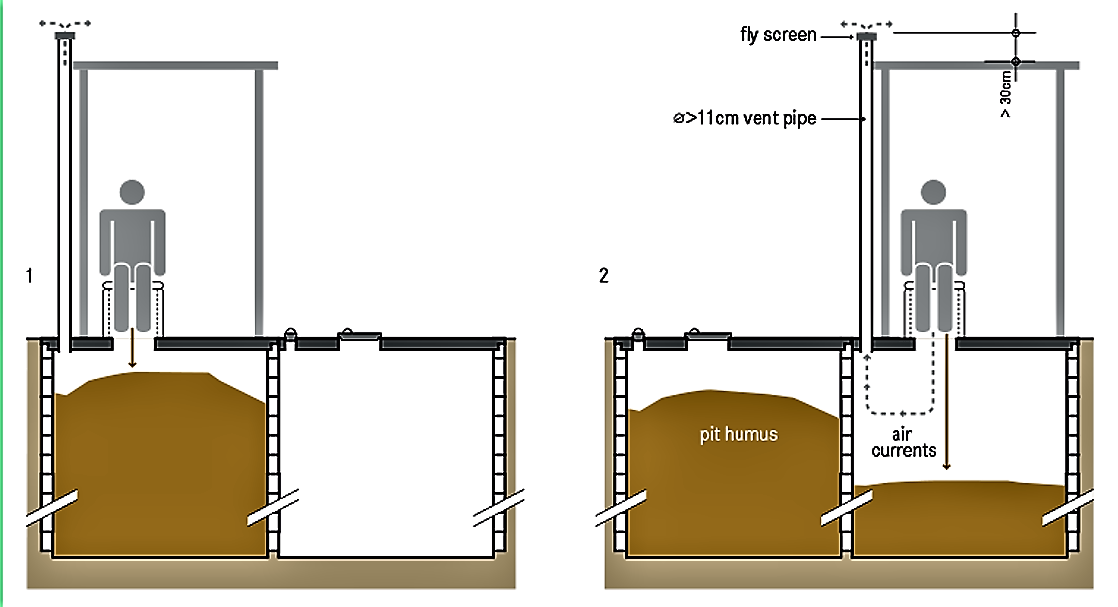 Schematic of a double ventilated improved pit. Source: TILLEY et al. (2014)