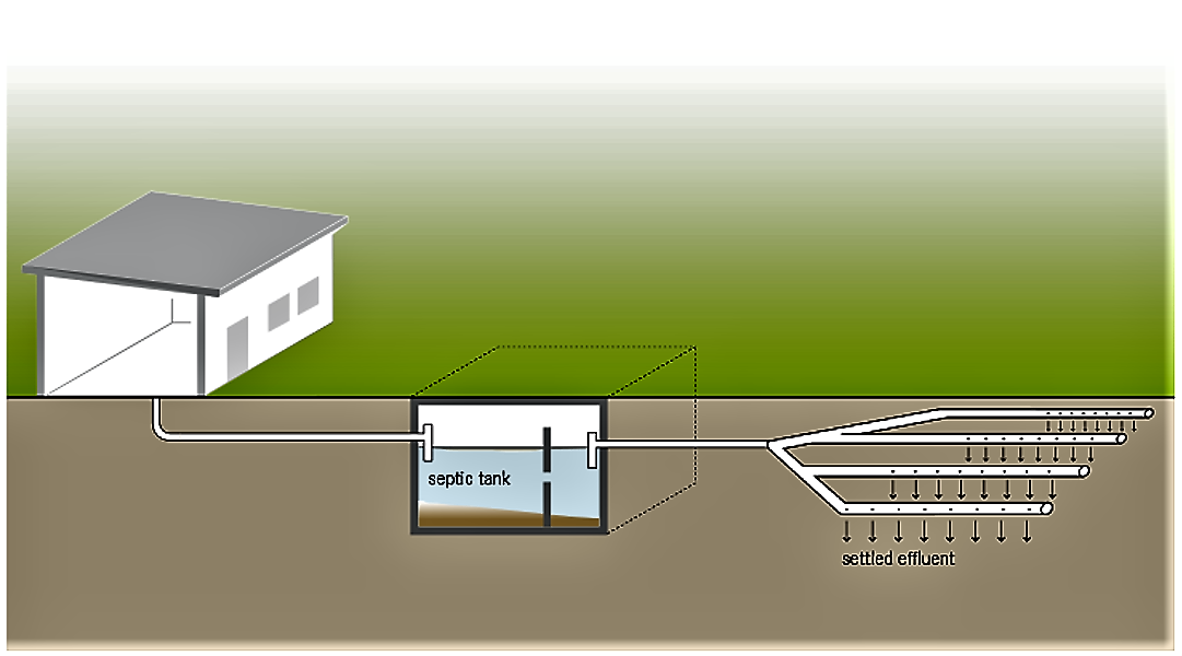 Schematic of a leach field. Source: TILLEY et al. (2014)