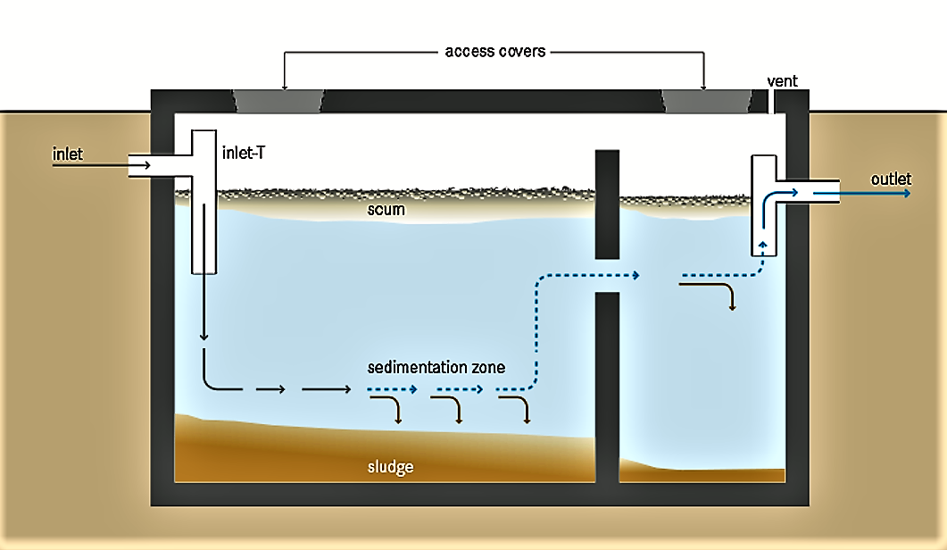 Overview scheme of a septic tank. Solids settle out and undergo anaerobic digestion, the effluent with suspended and dissolved pollutants flows through. A venting pipe can evacuate the biogas formed during anaerobic digestion. Source: TILLEY et al. (2014)