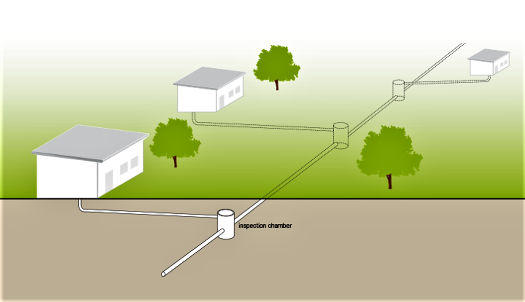 Schematic of a simplified sewer system connecting a neighbourhood. Source: TILLEY et al. (2014)